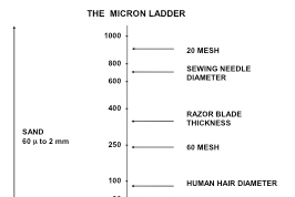 the-micron-ladder-filtration-blog